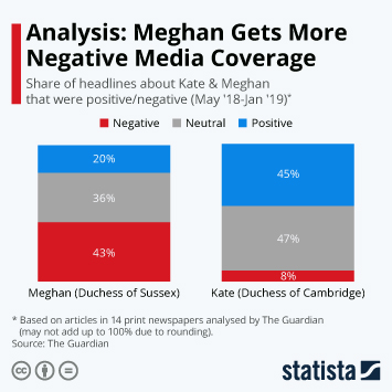 Infographic - Analysis: Meghan Gets More Negative Media Coverage