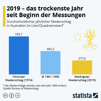 Infografik: 2019 - das trockenste Jahr seit Beginn der Messungen | Statista
