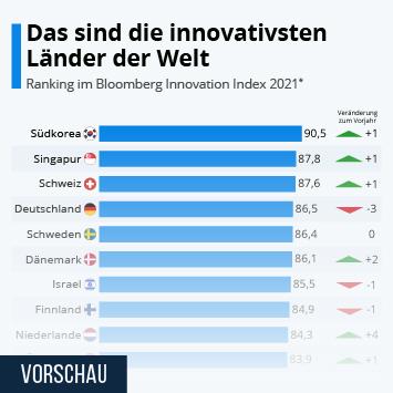 Infografik - Ranking der innovativsten Länder weltweit