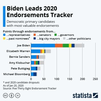 Infographic - 2020 Democratic primary candidates with most valuable endorsements