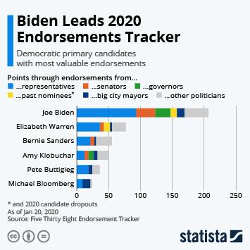 Biden Leads 2020 Endorsements Tracker