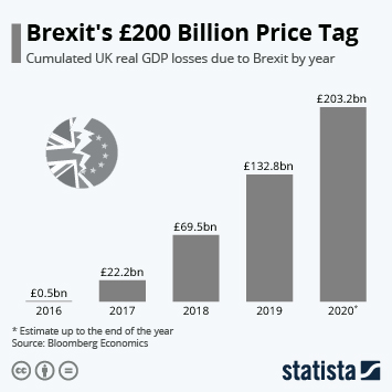 Infographic - Cumulative UK real GDP losses due to Brexit by year