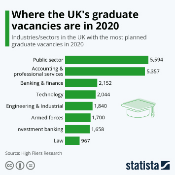 Infographic - UK industries with most graduate vacancies
