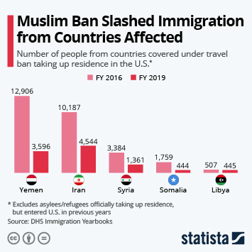 Infographic - number of new U.S. residents from travel ban countries