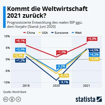Infografik - Prognose zur Veränderung des realen Bruttoinlandsprodukts