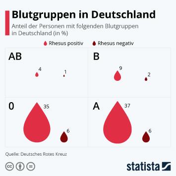 Infografik - Verteilung der Blutgruppen in Deutschland