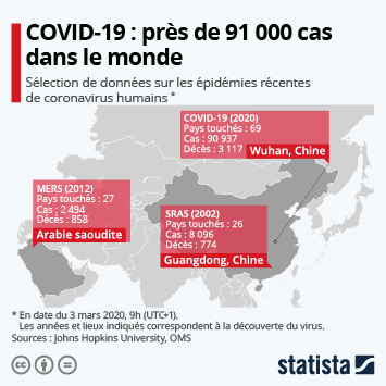 Infographie - chiffres cles epidemies coronavirus cas deces taux mortalite pays touches