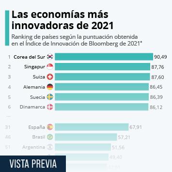 Infografía - Economías más innovadoras