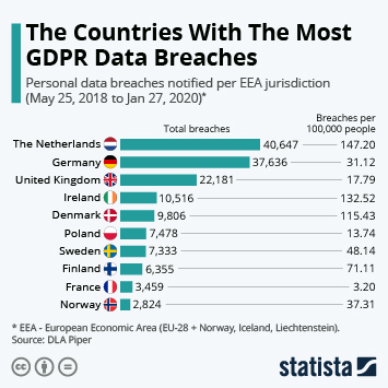 Infographic: The Countries With The Most GDPR Data Breaches | Statista