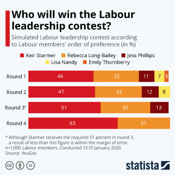 Infographic - Simulated Labour leadership contest