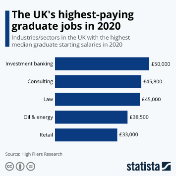 Infographic - uk sectors with highest median graduate starting salaries