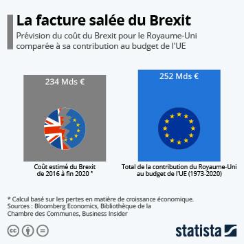Infographie - comparaison cout du brexit et participation financiere royaume uni au budget ue