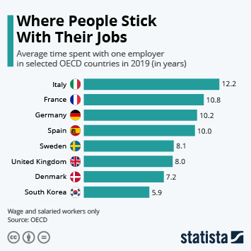 Infographic - Average time spend with one employer in selected OECD countries.
