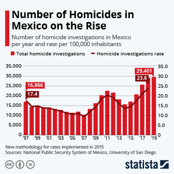 Homicide in Latin America & Caribbean Infographic - Number of Homicides in Mexico on the Rise