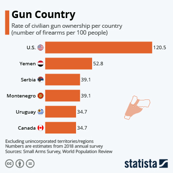Infographic - US leads world in guns