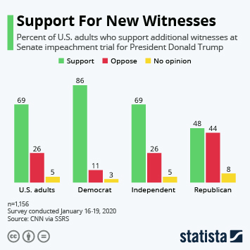 Infographic - donald trump impeachment new witnesses