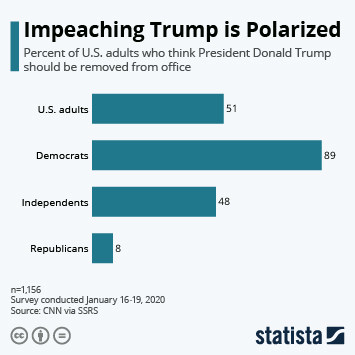 Infographic - donald trump impeachment trial