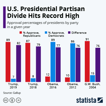 Infographic - trump record high polarization
