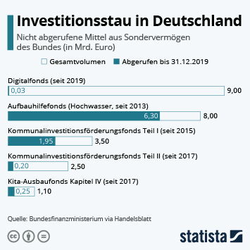 Infografik - Nicht abgerufene Mittel aus Sondervermögen des Bundes