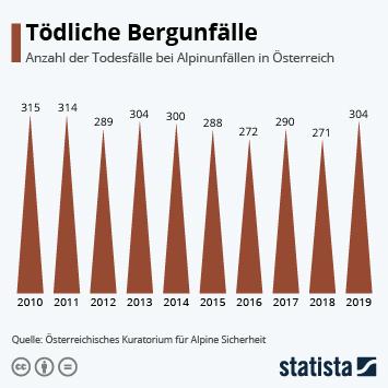 Infografik - Anzahl der Todesfälle bei Alpinunfällen in Österreich
