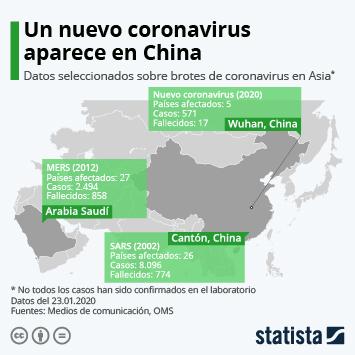 Infografía - Datos seleccionados sobre brotes de coronavirus en Asia