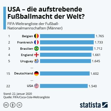 Infografik - FIFA-Weltrangliste der Männer-Fußball-Nationalmannschaften