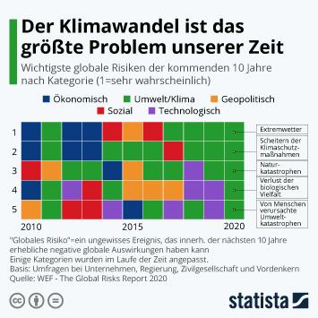 Infografik - Globale Risiken der nächsten zehn Jahre