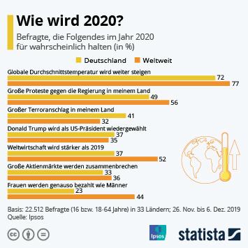 Infografik - Aussichten für das Jahr 2020