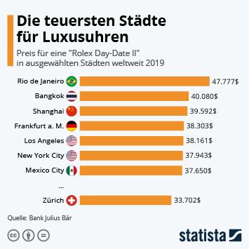 Infografik - Preis für eine Luxusuhr in Städten weltweit