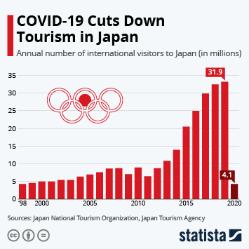 Infographic - Annual number of visitors to Japan