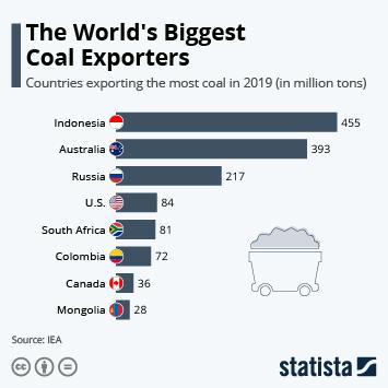 Infographic: The World's Biggest Coal Exporters | Statista