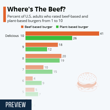 Infographic - impossible burger plant beef taste