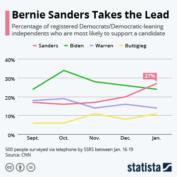 Infographic - sanders leads latest cnn poll