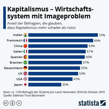 Infografik - Befragten die glauben dass Kapitalismus mehr schadet als nützt