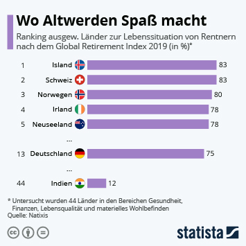 Infografik - Länderranking zur Lebenssituation von Rentnern nach dem Global Retirement Index