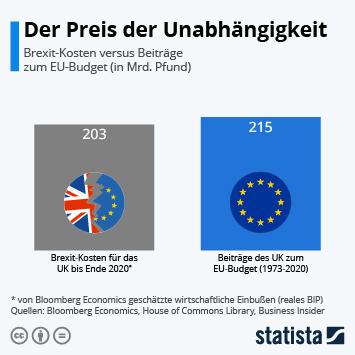 Infografik: Der Preis der Unabhängigkeit | Statista
