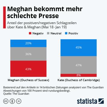 Infografik - Medienecho Meghan und Kate