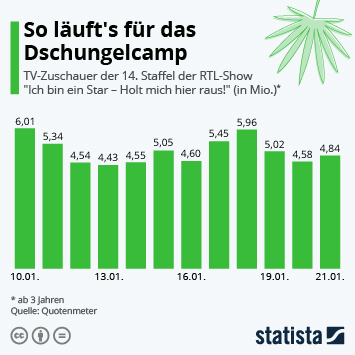 Infografik - Quoten Dschungelcamp