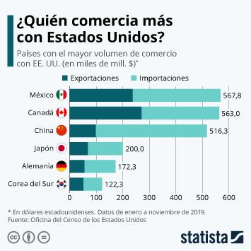Infografía - Principales socios comerciales de EE.UU.