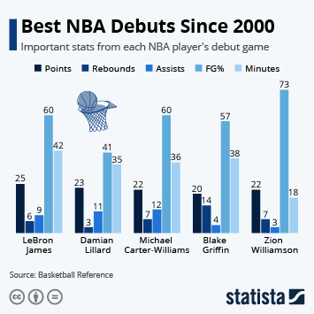 Infographic - top nba rookie debuts