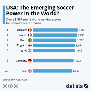 USA: The Emerging Soccer Power in the World?