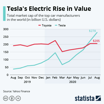 Infographic - tesla market valuation record