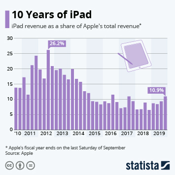Infographic - ipad sales revenue apple