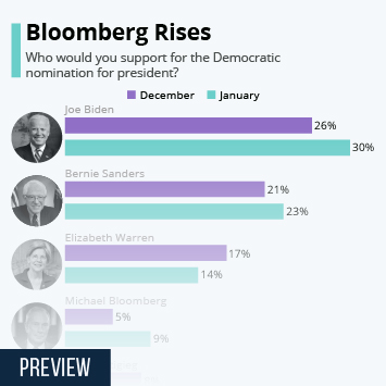 Infographic - Bloomberg Rises