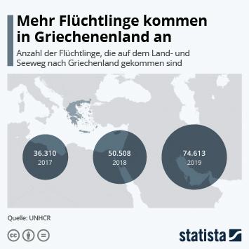 Infografik - Anzahl der Flüchtlinge, die nach Griechenland kommen