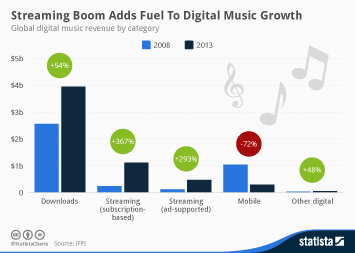 Infographic: Streaming Boom Adds Fuel To Digital Music Growth | Statista