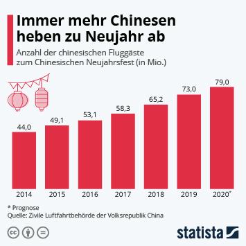 Infografik - Flugpassagiere am chinesischen Neujahrsfest