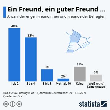 Infografik: Ein Freund, ein guter Freund... | Statista