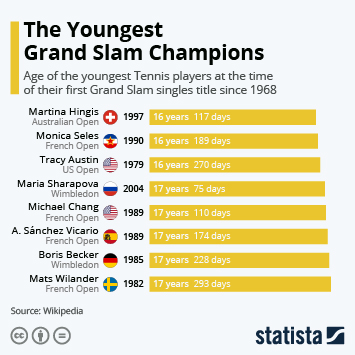 Infographic - Age of the youngest Grand Slam winners
