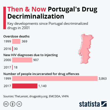 Infographic - key developments since Portugal decriminalized drugs